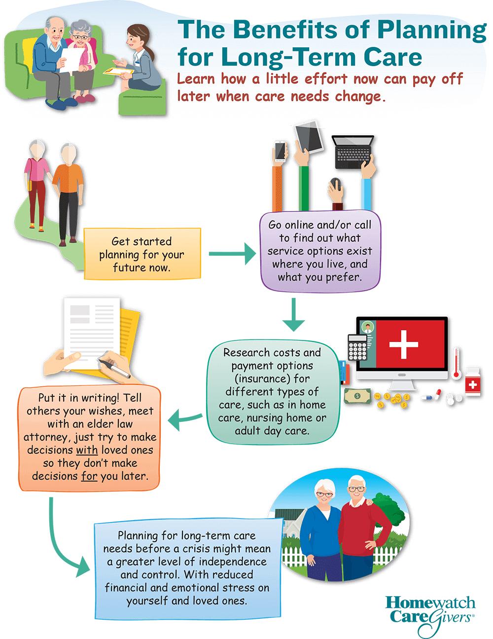Benefits of Planning Flowchart